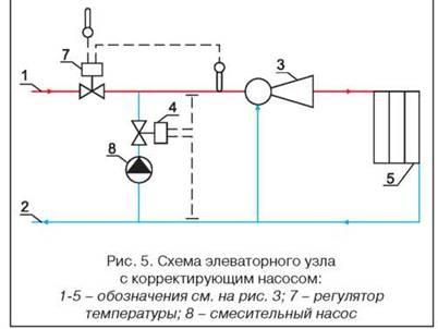 местной системе отопления.