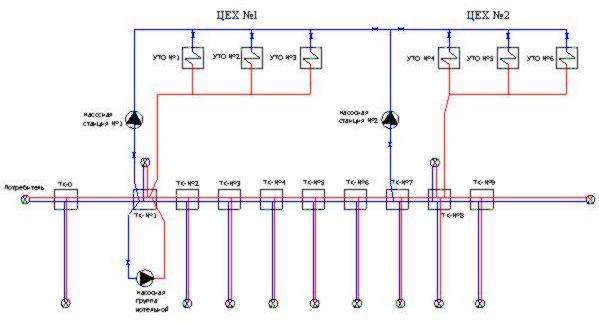 На рис.2 показана принципиальная схема тепловой сети на участке вдоль фронта ГПА двух цеховой КС.