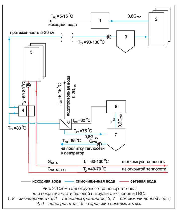 Схема однотрубного транспорта