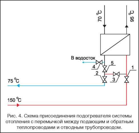 подачу прямой сетевой воды