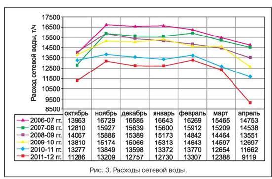 Подбор систем автоматизированного теплового пункта Набережные Челны Паяный теплообменник Alfa Laval CB110-16L Уфа