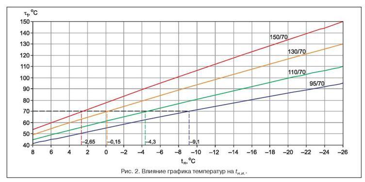 срезка графика в тепловых сетях