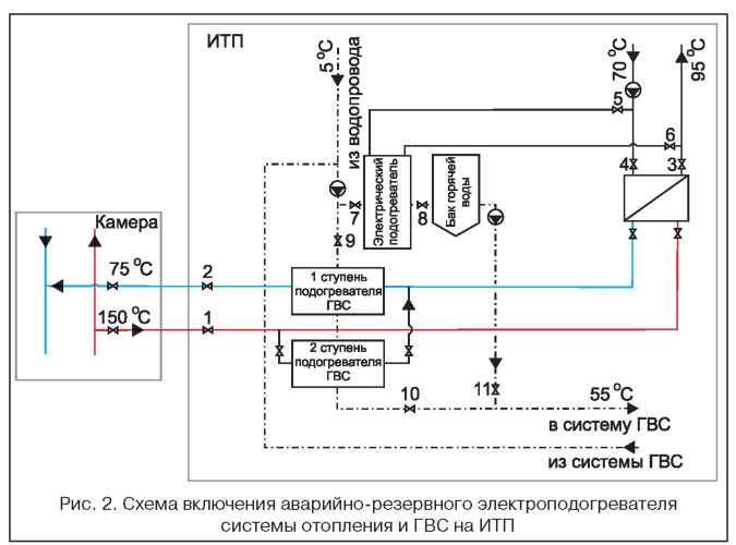 Отключение систем вентиляции и