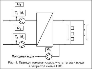 Оплата за горячую воду в домах с теплообменником Кожухотрубный испаритель WTK DFE 510 Махачкала
