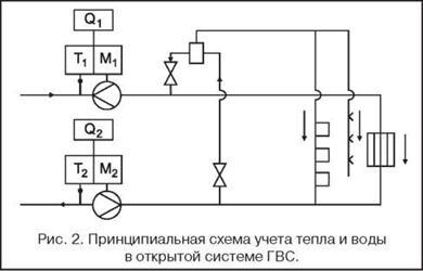 Расчет платы за гвс при установленном теплообменнике Кожухотрубный испаритель WTK SCE 53 Кызыл