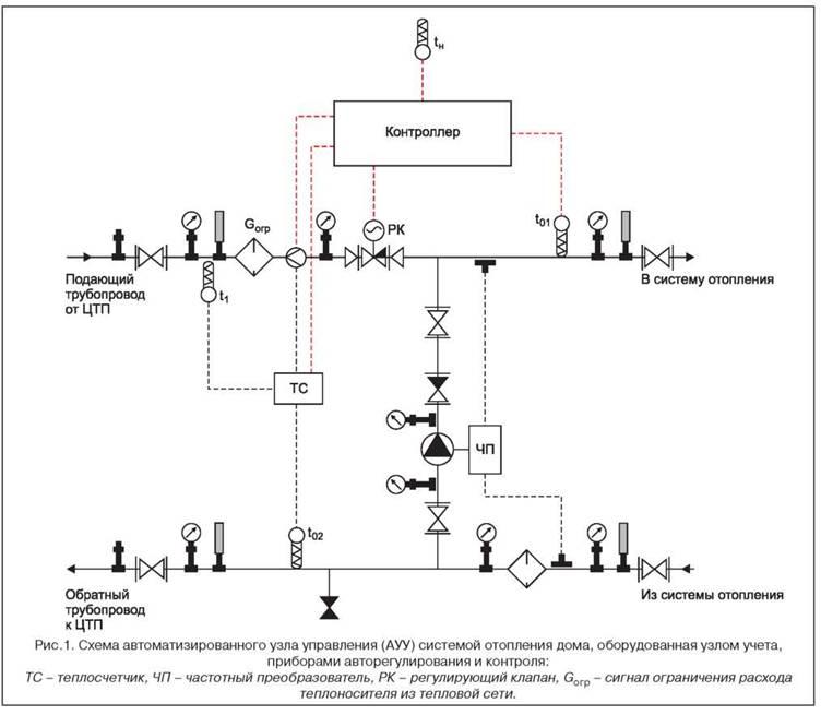 Принципиальная схема узла учёта тепловой энергии6