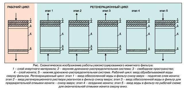 Обрабатываемая вода в фильтре