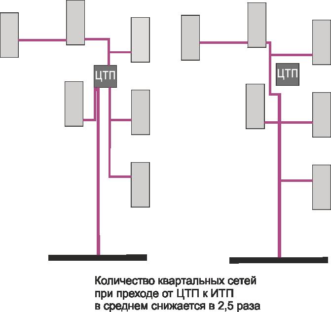 Количество квартальных сетей снижается в 2 раза