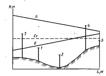 Пьезометрический график тепловой сети.jpg