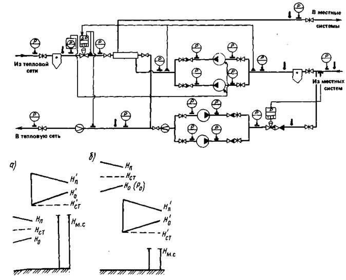 Схема теплового пункта при независимом присоединении местных систем.jpg